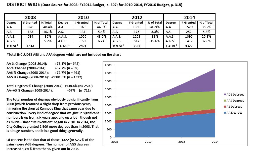District Degree Data (Through 2014)